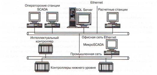 Обобщенная схема системы